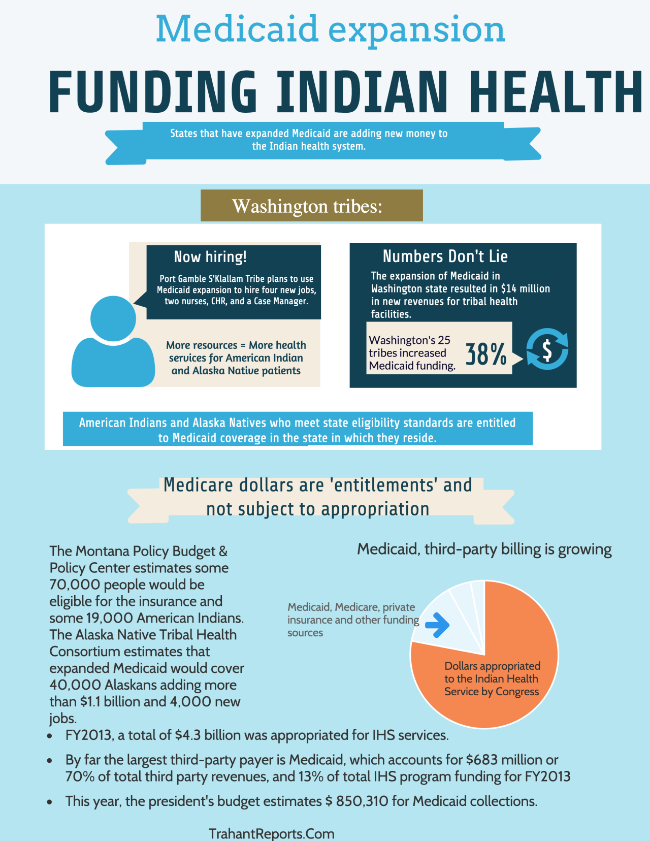 Medicaid & Indian Country