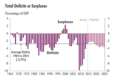 Congressional Budget Office snapshot of federal spending.