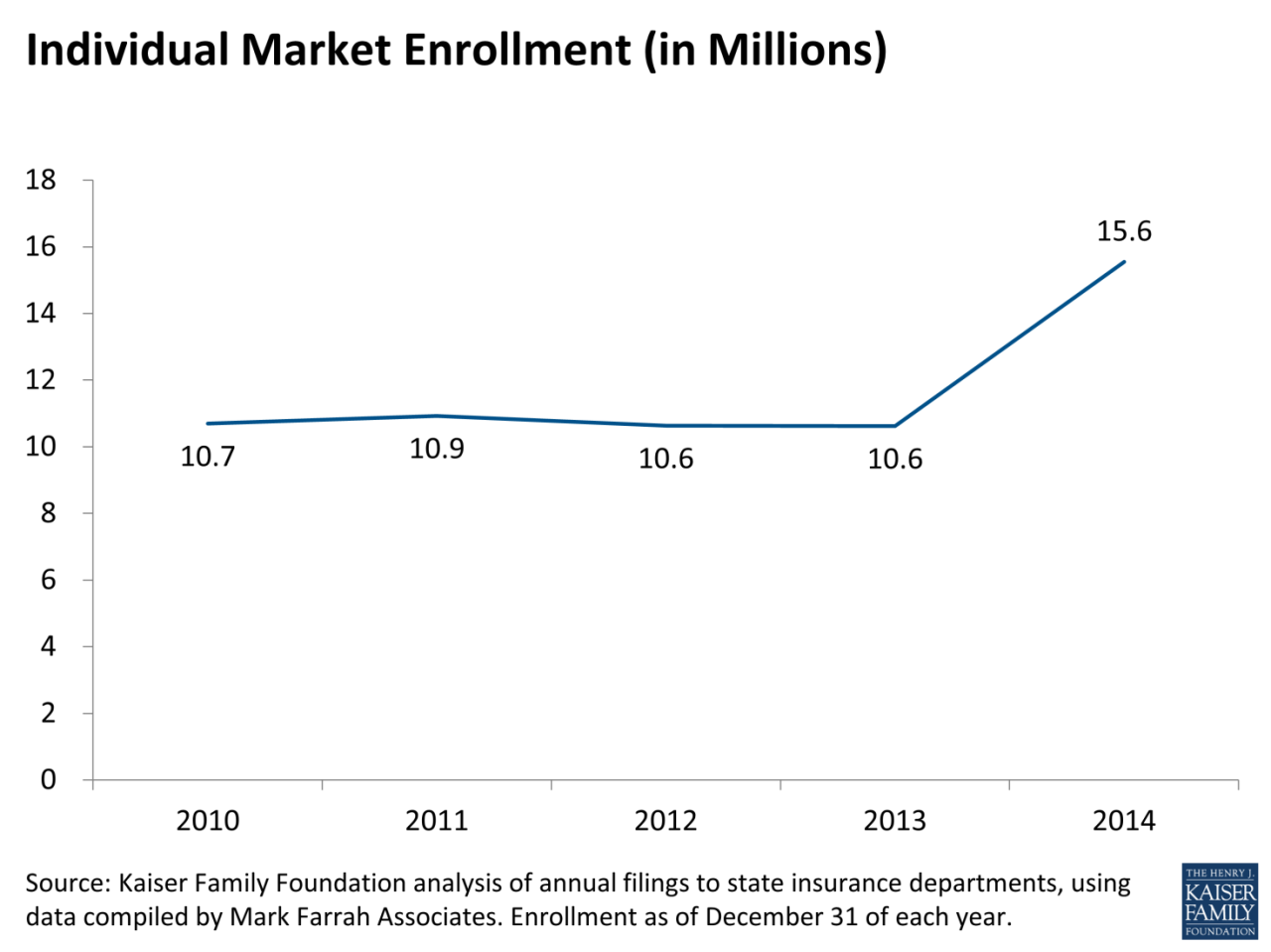 figure-1_how-has-the-individual-insurance-market-grown-under-the-aca.png